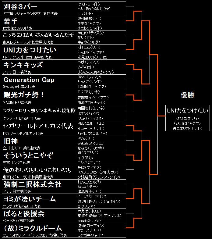 決勝大会トーナメント結果